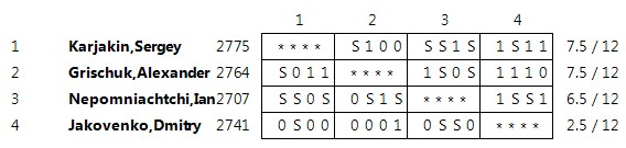 Результаты турнира Питеренка 2012