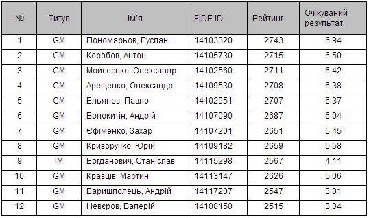 Список участников чемпионата Украины среди мужчин 2013