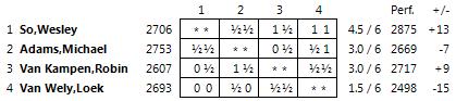 Таблица турнира, Хогевен 2013