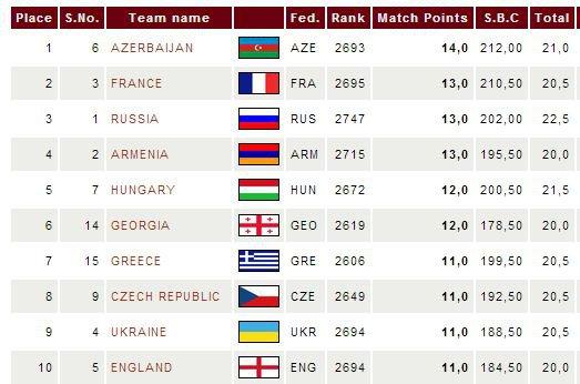 Турнирная таблица командного чемпионат в Польше среди мужчин 2013 - первые 10 мест