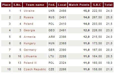 Турнирная таблица командного чемпионат в Польше среди женщин 2013 - первые 10 мест