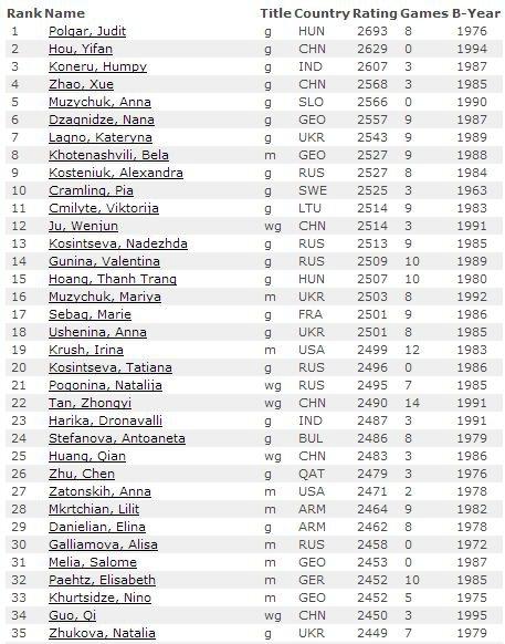 Декабрь 2013 - рейтинг лист по шахматам среди женщин
