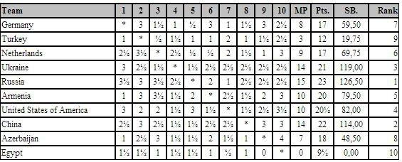 Финальная таблица командного чемпионата мира
