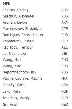 Список участников в интеллектуальных играх в Пекине 2013 - мужчины
