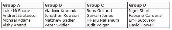 Участники London Chess Classic  - группы