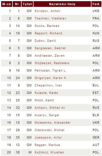 Таблица чемпионата мира по блицу 2013 - первые 20 мест