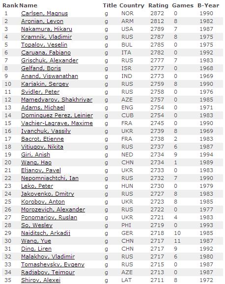 Рейтинг лист на 1 января 2014 года среди мужчин, шахматы