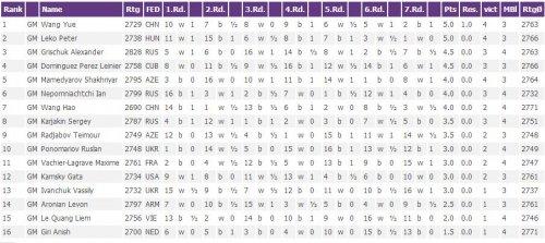 Пекин 2013, турнирная таблица по быстрым шахматам, мужчины