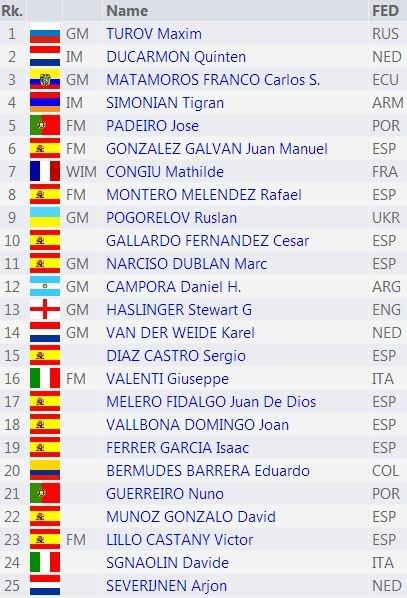 Первые 25 мест турнира в Севилье, 2014