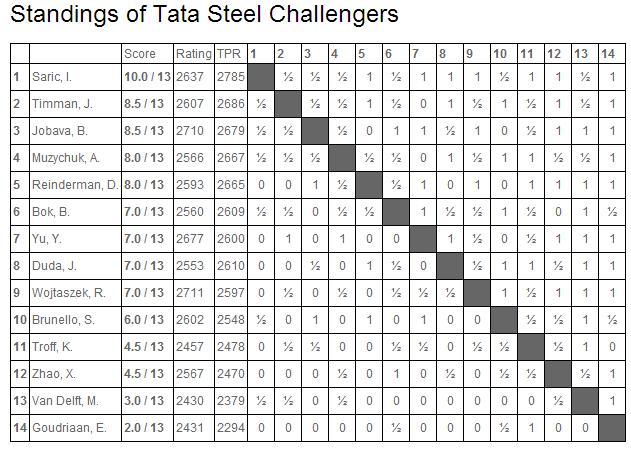 Турнирная таблица TataSteel 2014, турнир B