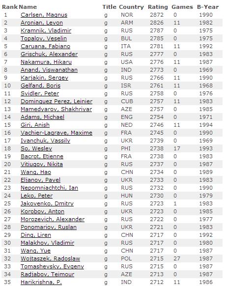Рейтинг лист на 1 февраля 2014, мужчины