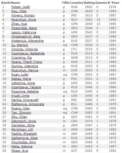 Рейтинг лист на 1 февраля 2014, женщины