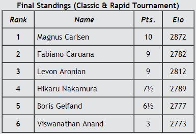 Финальная таблица турнира в Цюрихе, 2014