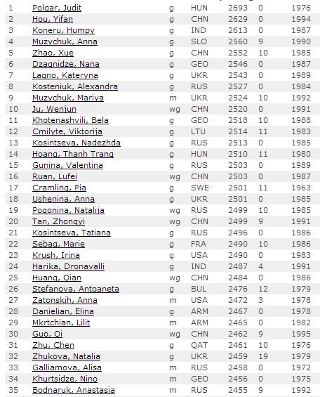Первые 35 мест мирового рейтинг листа у женщин по шахматам, март 2014