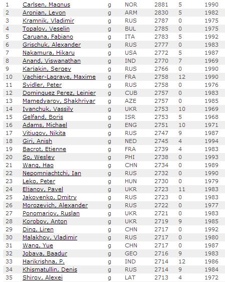 Первые 35 мест мирового рейтинг листа у мужчин по шахматам, март 2014