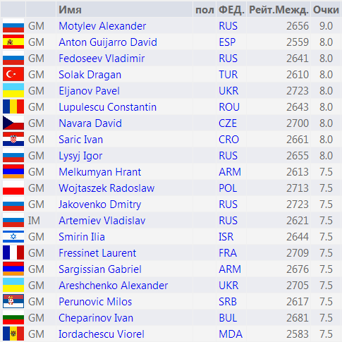 Таблица чемпионата Европы 2014, первые 20 мест