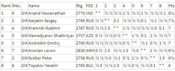 Таблица турнира претендентов 2014