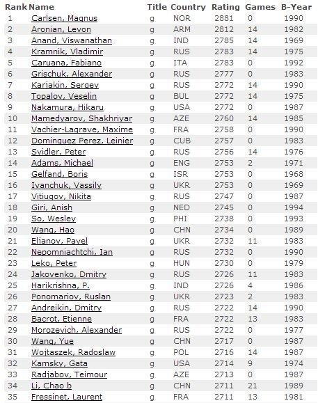 Рейтинг лист на 1 апреля 2014 среди мужчин