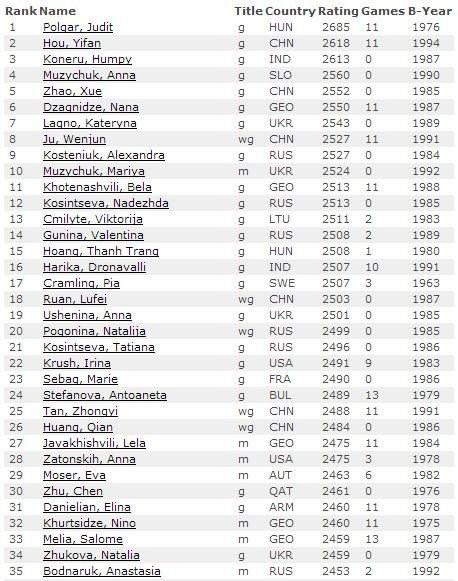 Рейтинг лист на 1 апреля 2014 среди женщин