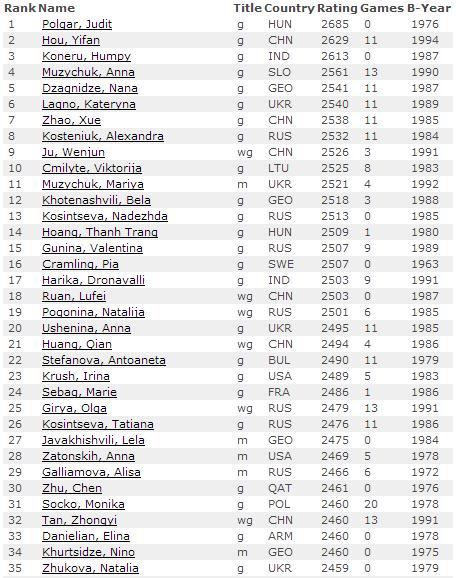 Рейтинг лист ФИДЕ на май 2014 среди женщин