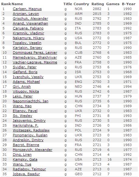 Рейтинг лист ФИДЕ на май 2014 среди мужчин