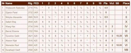 Таблица турнира B