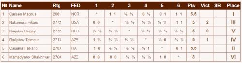 Таблица мемориала Шашимова 2014