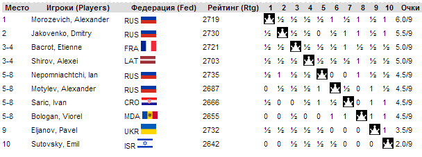Турнирная таблица турнира имени Анатолия Карпова 2014