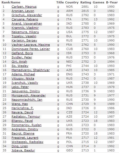 Рейтинг лист на 1 июня 2014, мужчины