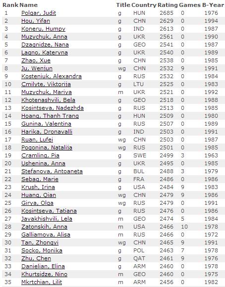 Рейтинг лист на 1 июня 2014, женщины