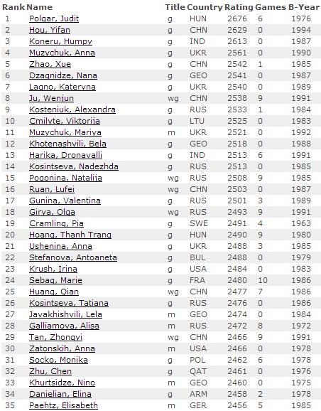Рейтинг лист по шахматам на 1 июля 2014, женщины