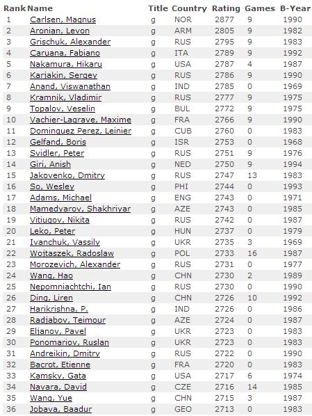Рейтинг лист по шахматам на 1 июля 2014, мужчины