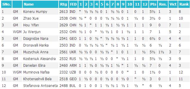 Таблица 5-го этапа Гран-При среди женщин, 2014 год, Грузия
