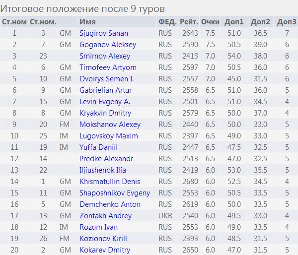 Таблица Мемориала Полугаевского - первые 20 мест, 2014