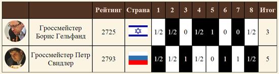 Таблица матча Гельфанд-Свидлер