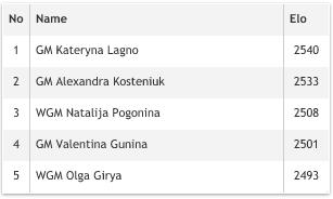 Состав женской сборной России на шахматной Олимпиаде в Тромсё 2014