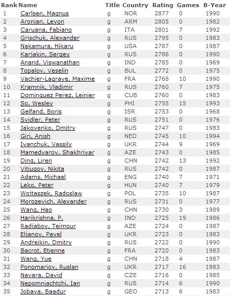 Мужской рейтинг лист на 1 августа 2014, первые 35 мест
