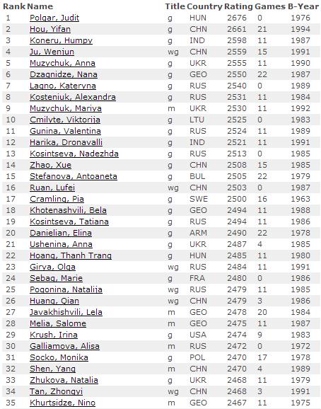 Женский рейтинг лист на 1 августа 2014, первые 35 мест