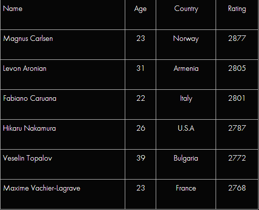 Участники Кубока Синкфилда 2014