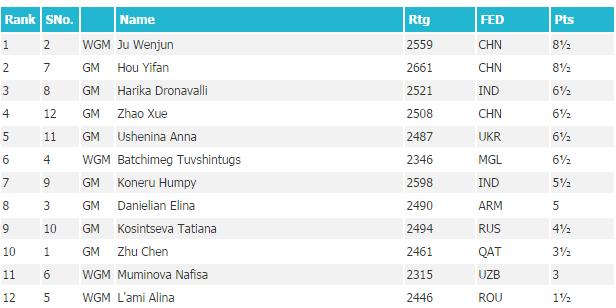 Таблица 6-го этапа женского Гран-При среди женщин, 2014