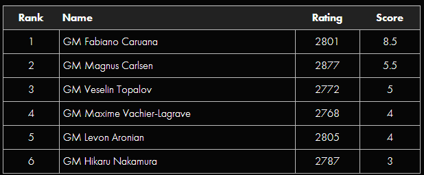 Таблица Кубка Синкфилда 2014
