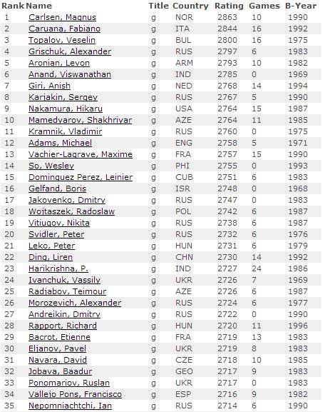 Рейтинг лист на 1 октября 2014 по шахматам - мужчины