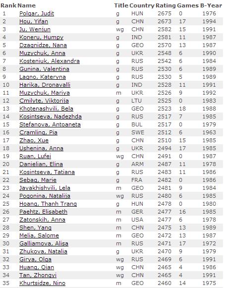 Рейтинг лист на 1 октября 2014 по шахматам - женщины