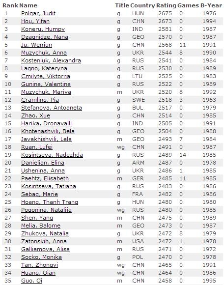 Рейтинг лист, декабрь 2014, женщины, шахматы