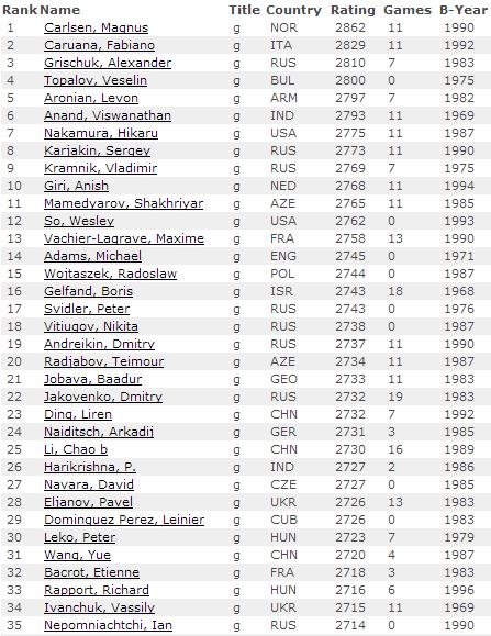 Рейтинг лист, декабрь 2014, мужчины, шахматы
