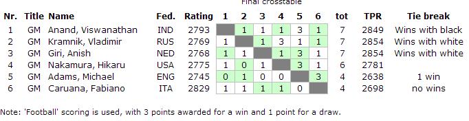 Финальная таблица London Chess Classic 2014