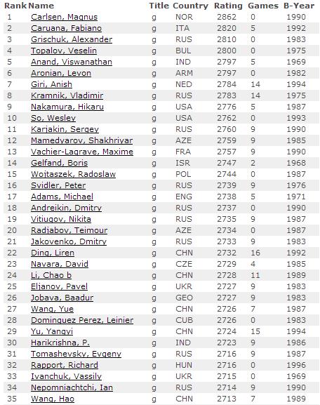 Рейтинг лист ФИДЕ на 1 января 2015, мужчины - первые 35 мест