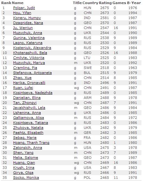 Рейтинг лист ФИДЕ на 1 января 2015, женщины - первые 35 мест