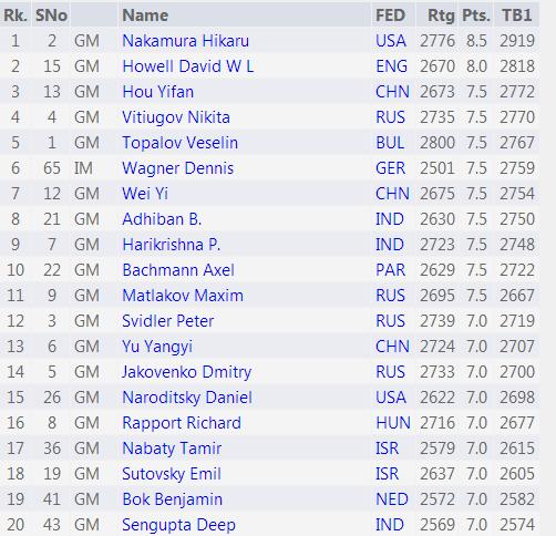 Финальная таблица Tradewise Chess Festival 2015 - первые 20 мест