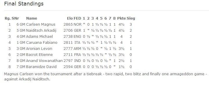 Финальная таблица Grenke Chess Classic 2015